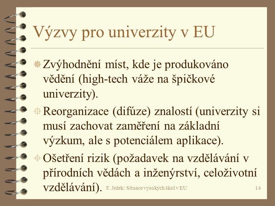 F. Ježek: Situace vysokých škol v EU14 Výzvy pro univerzity v EU ¯ Zvýhodnění míst, kde je produkováno vědění (high-tech váže na špičkové univerzity).