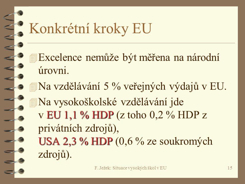 F. Ježek: Situace vysokých škol v EU15 Konkrétní kroky EU 4 Excelence nemůže být měřena na národní úrovni. 4 Na vzdělávání 5 % veřejných výdajů v EU.