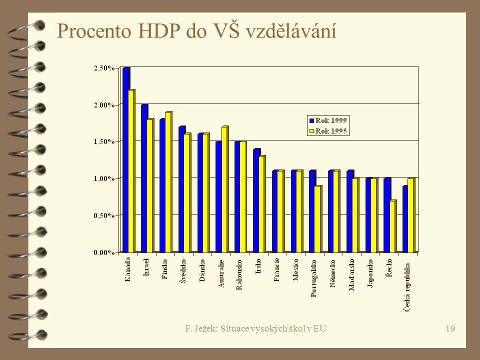 F. Ježek: Situace vysokých škol v EU19 Procento HDP do VŠ vzdělávání
