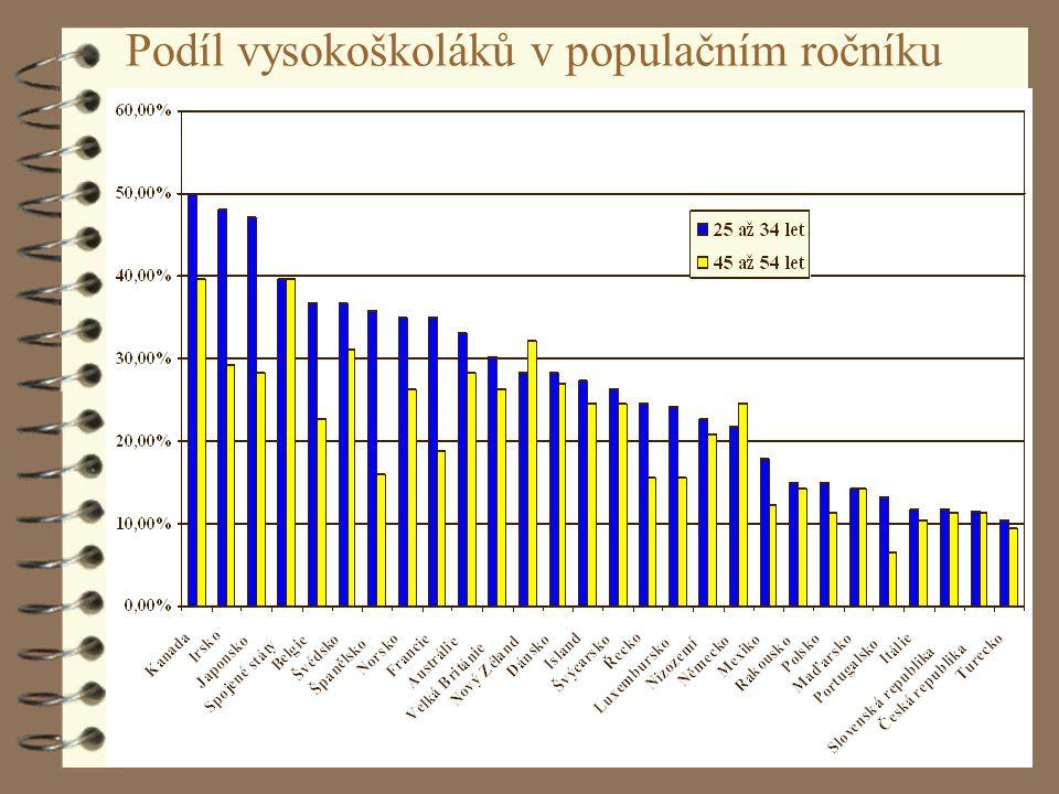 F. Ježek: Situace vysokých škol v EU20 Podíl vysokoškoláků v populačním ročníku