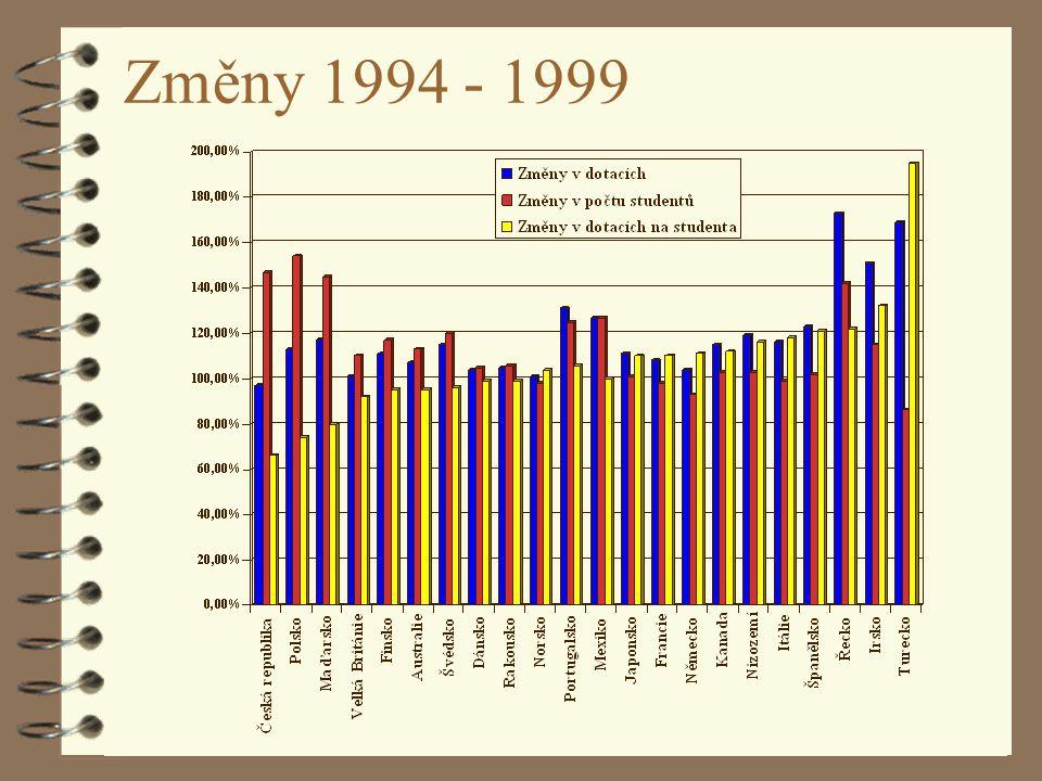 F. Ježek: Situace vysokých škol v EU21 Změny 1994 - 1999