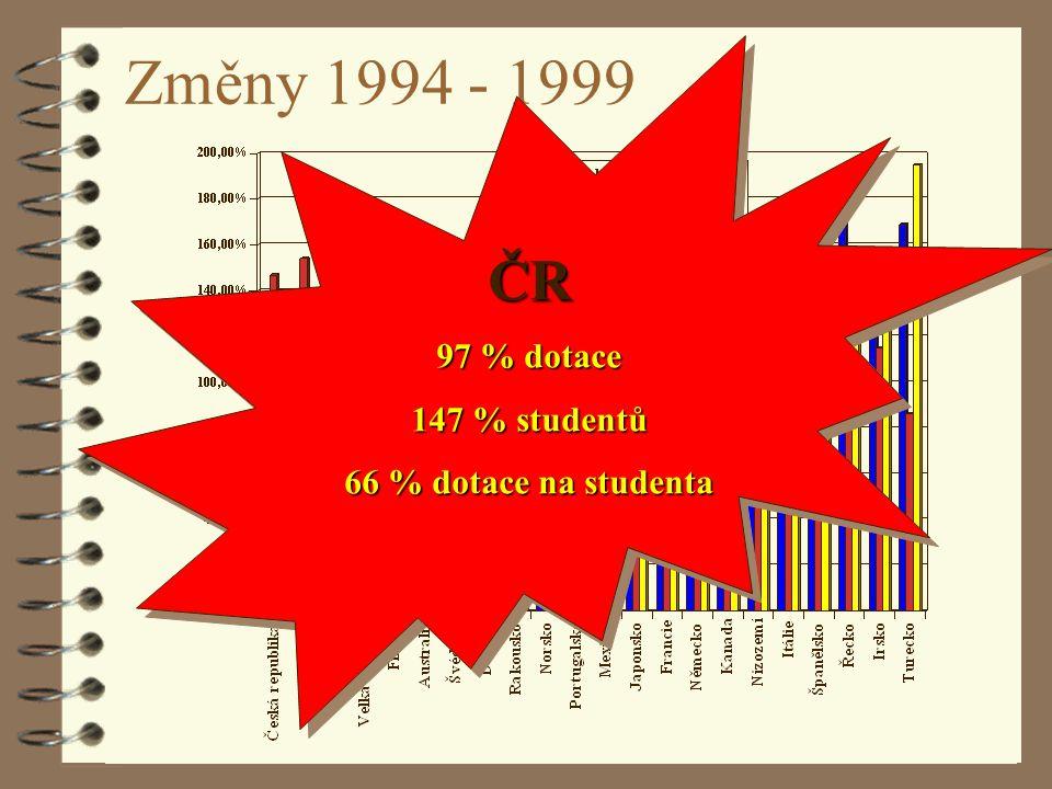 F. Ježek: Situace vysokých škol v EU22 Změny 1994 - 1999 ČR 97 % dotace 147 % studentů 66 % dotace na studenta ČR 97 % dotace 147 % studentů 66 % dota