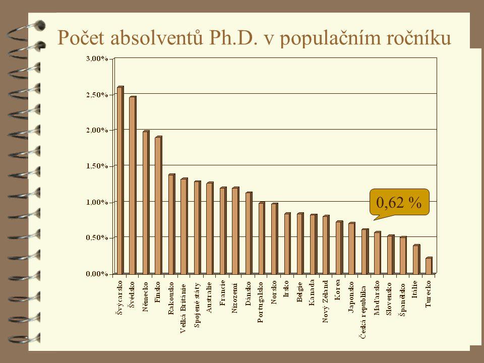 F. Ježek: Situace vysokých škol v EU23 Počet absolventů Ph.D. v populačním ročníku 0,62 %