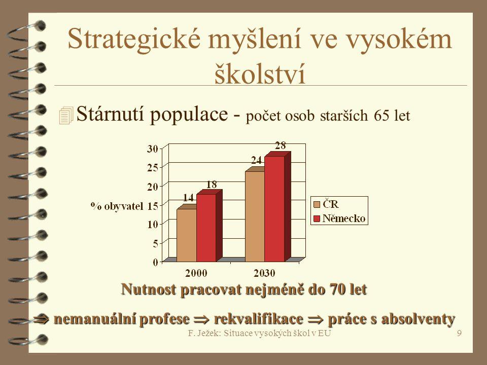F. Ježek: Situace vysokých škol v EU9 Strategické myšlení ve vysokém školství 4 Stárnutí populace - počet osob starších 65 let Nutnost pracovat nejmén