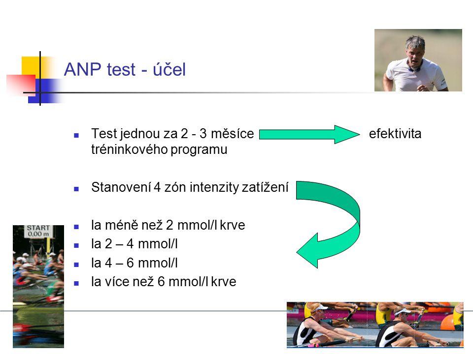 ANP test - účel Test jednou za 2 - 3 měsíce efektivita tréninkového programu Stanovení 4 zón intenzity zatížení la méně než 2 mmol/l krve la 2 – 4 mmo