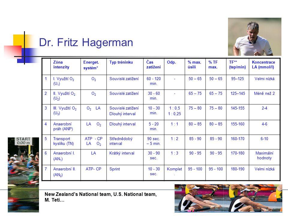 Dr. Fritz Hagerman Zóna intenzity Energet. systém* Typ tréninkuČas zatížení Odp.% max. úsilí % TF max. TF** (tep/min) Koncentrace LA (mmol/l) 1I. Využ