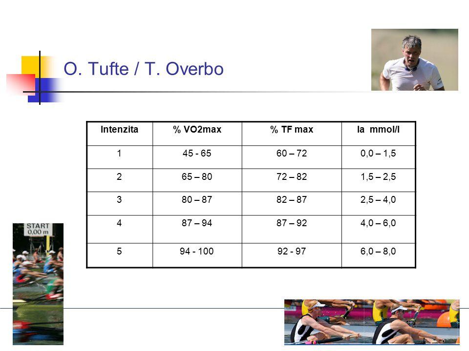 O. Tufte / T. Overbo Intenzita% VO2max% TF maxla mmol/l 145 - 6560 – 720,0 – 1,5 265 – 8072 – 821,5 – 2,5 380 – 8782 – 872,5 – 4,0 487 – 9487 – 924,0