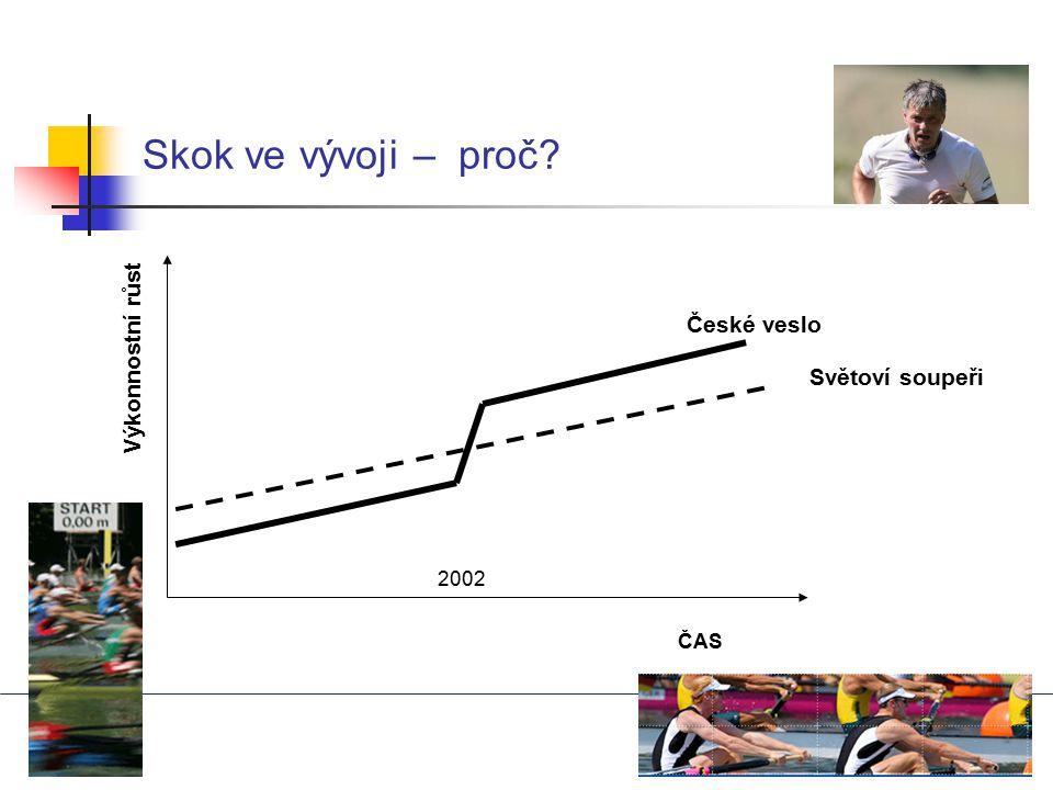 Skok ve vývoji – proč? ČAS Světoví soupeři České veslo 2002 Výkonnostní růst