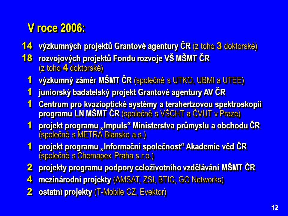 """V roce 2006: 12 14 výzkumných projektů Grantové agentury ČR (z toho 3 doktorské) 18 rozvojových projektů Fondu rozvoje VŠ MŠMT ČR (z toho 4 doktorské) 1 výzkumný záměr MŠMT ČR (společně s UTKO, UBMI a UTEE) 1 výzkumný záměr MŠMT ČR (společně s UTKO, UBMI a UTEE) 1 juniorský badatelský projekt Grantové agentury AV ČR 1 juniorský badatelský projekt Grantové agentury AV ČR 1 Centrum pro kvazioptické systémy a terahertzovou spektroskopii programu LN MŠMT ČR (společně s VŠCHT a ČVUT v Praze) 1 Centrum pro kvazioptické systémy a terahertzovou spektroskopii programu LN MŠMT ČR (společně s VŠCHT a ČVUT v Praze) 1 projekt programu """"Impuls Ministerstva průmyslu a obchodu ČR (společně s METRA Blansko a.s.) 1 projekt programu """"Impuls Ministerstva průmyslu a obchodu ČR (společně s METRA Blansko a.s.) 1 projekt programu """"Informační společnost Akademie věd ČR (společně s Chemapex Praha s.r.o.) 1 projekt programu """"Informační společnost Akademie věd ČR (společně s Chemapex Praha s.r.o.) 2 projekty programu podpory celoživotního vzdělávání MŠMT ČR 2 projekty programu podpory celoživotního vzdělávání MŠMT ČR 4 mezinárodní projekty (AMSAT, ZSI, BTIC, GO Networks) 4 mezinárodní projekty (AMSAT, ZSI, BTIC, GO Networks) 2 ostatní projekty (T-Mobile CZ, Evektor) 2 ostatní projekty (T-Mobile CZ, Evektor) 14 výzkumných projektů Grantové agentury ČR (z toho 3 doktorské) 18 rozvojových projektů Fondu rozvoje VŠ MŠMT ČR (z toho 4 doktorské) 1 výzkumný záměr MŠMT ČR (společně s UTKO, UBMI a UTEE) 1 výzkumný záměr MŠMT ČR (společně s UTKO, UBMI a UTEE) 1 juniorský badatelský projekt Grantové agentury AV ČR 1 juniorský badatelský projekt Grantové agentury AV ČR 1 Centrum pro kvazioptické systémy a terahertzovou spektroskopii programu LN MŠMT ČR (společně s VŠCHT a ČVUT v Praze) 1 Centrum pro kvazioptické systémy a terahertzovou spektroskopii programu LN MŠMT ČR (společně s VŠCHT a ČVUT v Praze) 1 projekt programu """"Impuls Ministerstva průmyslu a obchodu ČR (společně s METRA Blansko a.s.) 1 projekt """