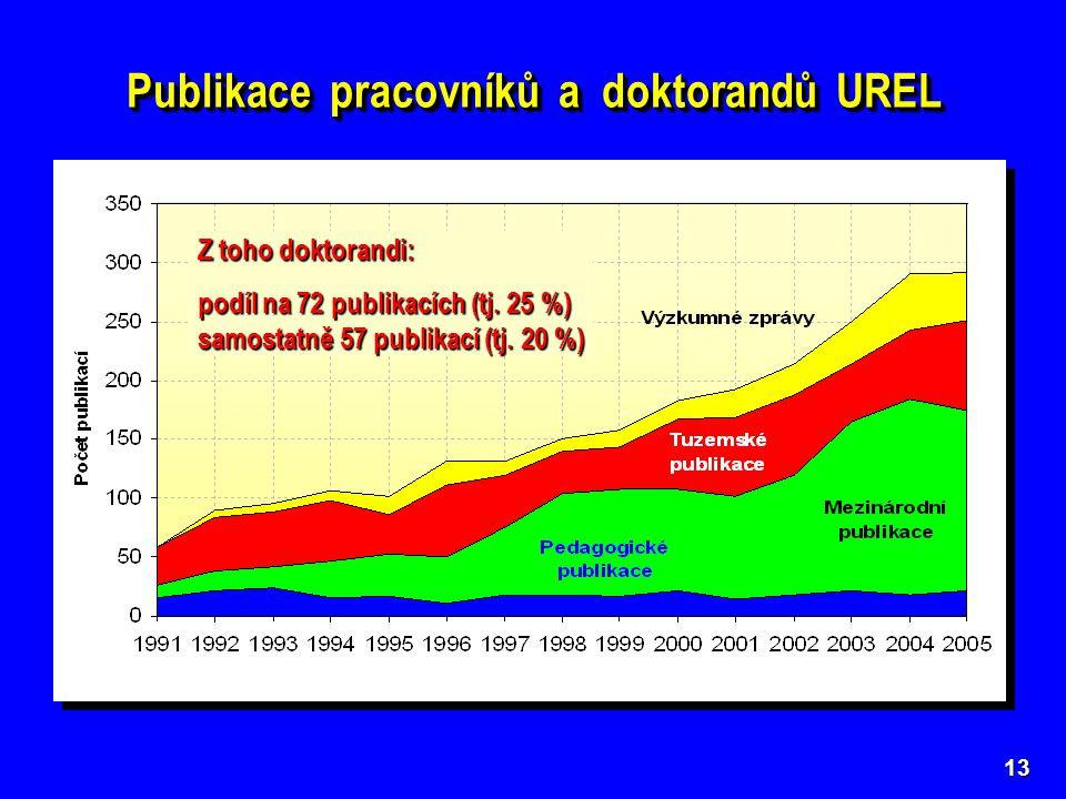 Publikace pracovníků a doktorandů UREL 13 Z toho doktorandi: podíl na 72 publikacích (tj.