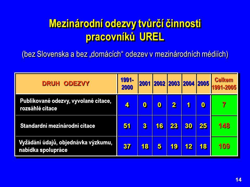 """Mezinárodní odezvy tvůrčí činnosti pracovníků UREL Mezinárodní odezvy tvůrčí činnosti pracovníků UREL (bez Slovenska a bez """"domácích odezev v mezinárodních médiích) 14 1091091818121219195518183737 Vyžádání údajů, objednávka výzkumu, nabídka spolupráce 1481482525303023231616335151 Standardní mezinárodní citace 77001122000044 Publikované odezvy, vyvolané citace, rozsáhlé citace Celkem1991-2005Celkem1991-20052005200520042004200320032002200220012001 1991- 2000 DRUH ODEZVY"""