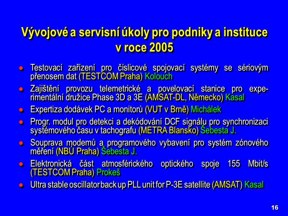 Vývojové a servisní úkoly pro podniky a instituce v roce 2005 16 Testovací zařízení pro číslicové spojovací systémy se sériovým přenosem dat (TESTCOM Praha) Kolouch Testovací zařízení pro číslicové spojovací systémy se sériovým přenosem dat (TESTCOM Praha) Kolouch Zajištění provozu telemetrické a povelovací stanice pro expe- rimentální družice Phase 3D a 3E (AMSAT-DL, Německo) Kasal Zajištění provozu telemetrické a povelovací stanice pro expe- rimentální družice Phase 3D a 3E (AMSAT-DL, Německo) Kasal Expertiza dodávek PC a monitorů (VUT v Brně) Michálek Expertiza dodávek PC a monitorů (VUT v Brně) Michálek Progr.