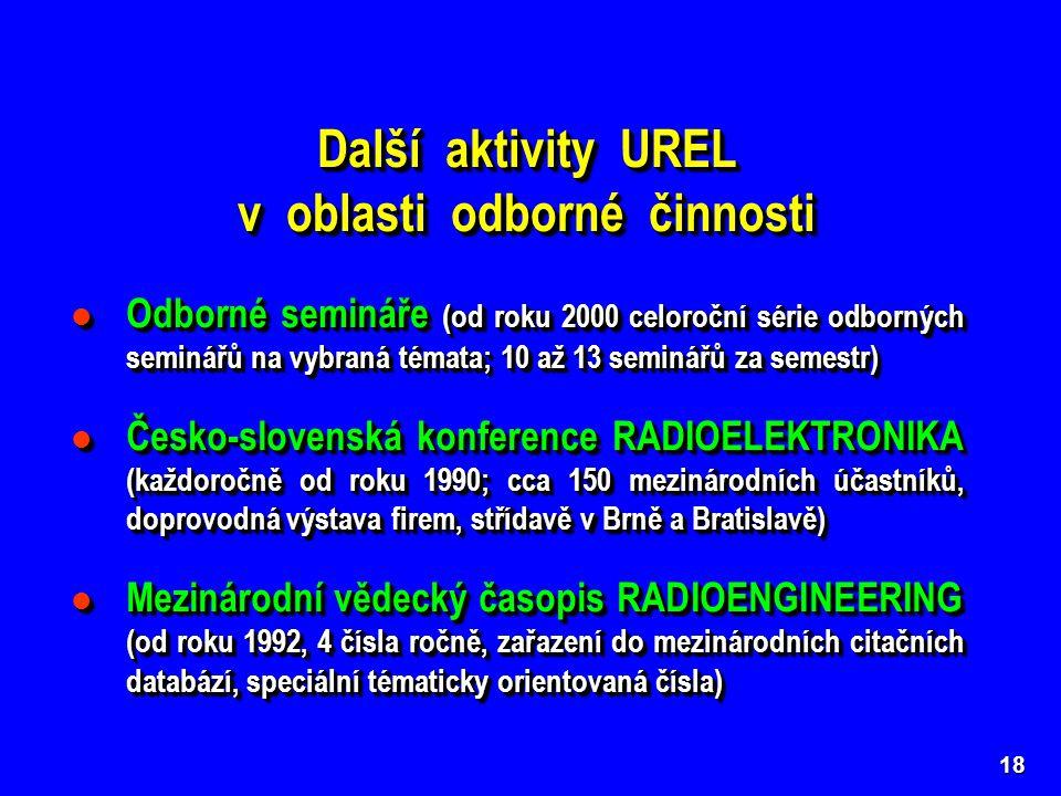 18 Další aktivity UREL v oblasti odborné činnosti Další aktivity UREL v oblasti odborné činnosti Odborné semináře (od roku 2000 celoroční série odborných seminářů na vybraná témata; 10 až 13 seminářů za semestr) Odborné semináře (od roku 2000 celoroční série odborných seminářů na vybraná témata; 10 až 13 seminářů za semestr) Česko-slovenská konference RADIOELEKTRONIKA (každoročně od roku 1990; cca 150 mezinárodních účastníků, doprovodná výstava firem, střídavě v Brně a Bratislavě) Česko-slovenská konference RADIOELEKTRONIKA (každoročně od roku 1990; cca 150 mezinárodních účastníků, doprovodná výstava firem, střídavě v Brně a Bratislavě) Mezinárodní vědecký časopis RADIOENGINEERING (od roku 1992, 4 čísla ročně, zařazení do mezinárodních citačních databází, speciální tématicky orientovaná čísla) Mezinárodní vědecký časopis RADIOENGINEERING (od roku 1992, 4 čísla ročně, zařazení do mezinárodních citačních databází, speciální tématicky orientovaná čísla) Odborné semináře (od roku 2000 celoroční série odborných seminářů na vybraná témata; 10 až 13 seminářů za semestr) Odborné semináře (od roku 2000 celoroční série odborných seminářů na vybraná témata; 10 až 13 seminářů za semestr) Česko-slovenská konference RADIOELEKTRONIKA (každoročně od roku 1990; cca 150 mezinárodních účastníků, doprovodná výstava firem, střídavě v Brně a Bratislavě) Česko-slovenská konference RADIOELEKTRONIKA (každoročně od roku 1990; cca 150 mezinárodních účastníků, doprovodná výstava firem, střídavě v Brně a Bratislavě) Mezinárodní vědecký časopis RADIOENGINEERING (od roku 1992, 4 čísla ročně, zařazení do mezinárodních citačních databází, speciální tématicky orientovaná čísla) Mezinárodní vědecký časopis RADIOENGINEERING (od roku 1992, 4 čísla ročně, zařazení do mezinárodních citačních databází, speciální tématicky orientovaná čísla)