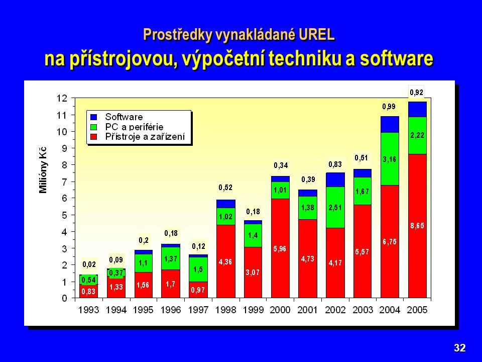 32 Prostředky vynakládané UREL na přístrojovou, výpočetní techniku a software Prostředky vynakládané UREL na přístrojovou, výpočetní techniku a software
