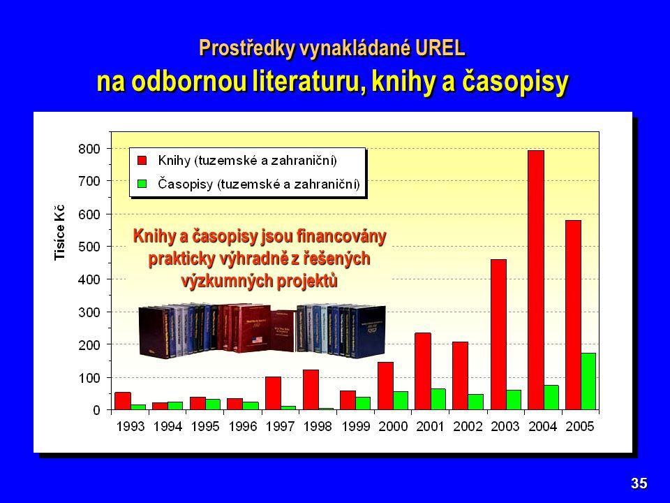 35 Prostředky vynakládané UREL na odbornou literaturu, knihy a časopisy Prostředky vynakládané UREL na odbornou literaturu, knihy a časopisy Knihy a časopisy jsou financovány prakticky výhradně z řešených výzkumných projektů