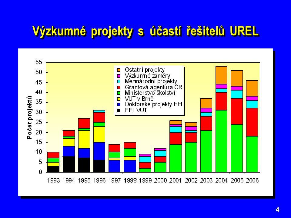 Výzkumné projekty s účastí řešitelů UREL 4 předběžně