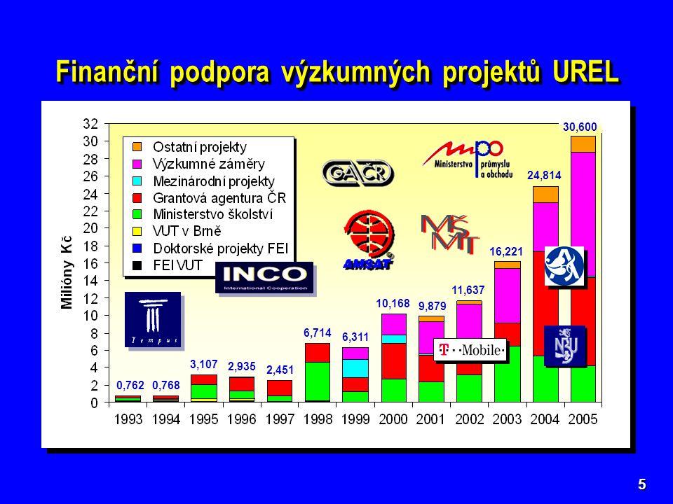 Finanční podpora výzkumných projektů UREL 5 9,879 10,168 6,311 6,714 2,451 2,935 3,107 0,7680,762 11,637 16,221 24,814 30,600