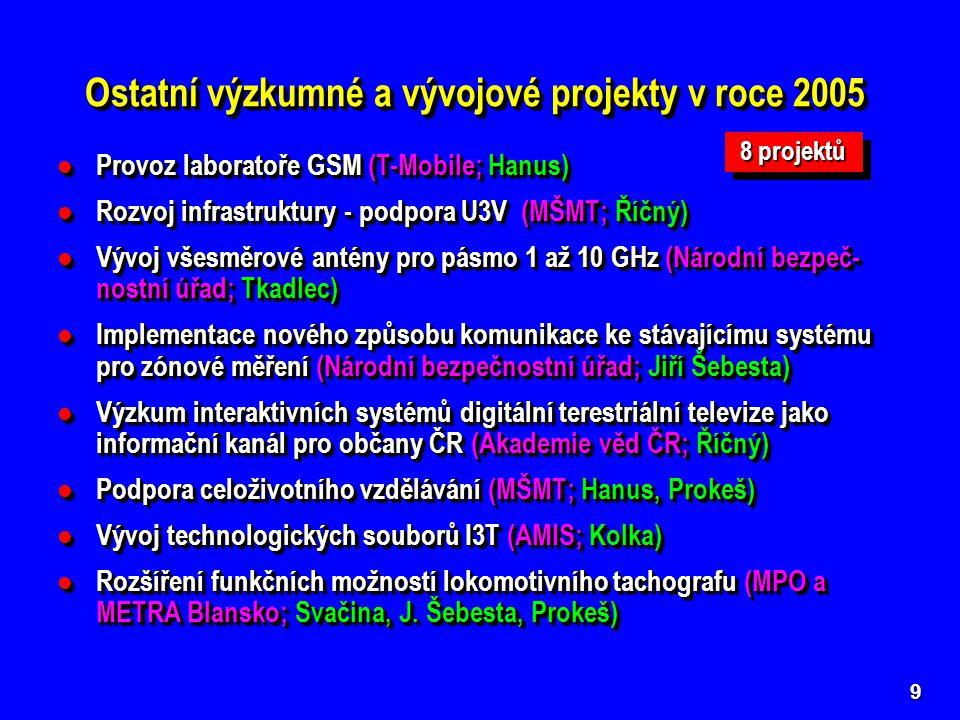 9 Provoz laboratoře GSM (T-Mobile; Hanus) Provoz laboratoře GSM (T-Mobile; Hanus) Rozvoj infrastruktury - podpora U3V (MŠMT; Říčný) Rozvoj infrastruktury - podpora U3V (MŠMT; Říčný) Vývoj všesměrové antény pro pásmo 1 až 10 GHz (Národní bezpeč- nostní úřad; Tkadlec) Vývoj všesměrové antény pro pásmo 1 až 10 GHz (Národní bezpeč- nostní úřad; Tkadlec) Implementace nového způsobu komunikace ke stávajícímu systému pro zónové měření (Národní bezpečnostní úřad; Jiří Šebesta) Implementace nového způsobu komunikace ke stávajícímu systému pro zónové měření (Národní bezpečnostní úřad; Jiří Šebesta) Výzkum interaktivních systémů digitální terestriální televize jako informační kanál pro občany ČR (Akademie věd ČR; Říčný) Výzkum interaktivních systémů digitální terestriální televize jako informační kanál pro občany ČR (Akademie věd ČR; Říčný) Podpora celoživotního vzdělávání (MŠMT; Hanus, Prokeš) Podpora celoživotního vzdělávání (MŠMT; Hanus, Prokeš) Vývoj technologických souborů I3T (AMIS; Kolka) Vývoj technologických souborů I3T (AMIS; Kolka) Rozšíření funkčních možností lokomotivního tachografu (MPO a METRA Blansko; Svačina, J.