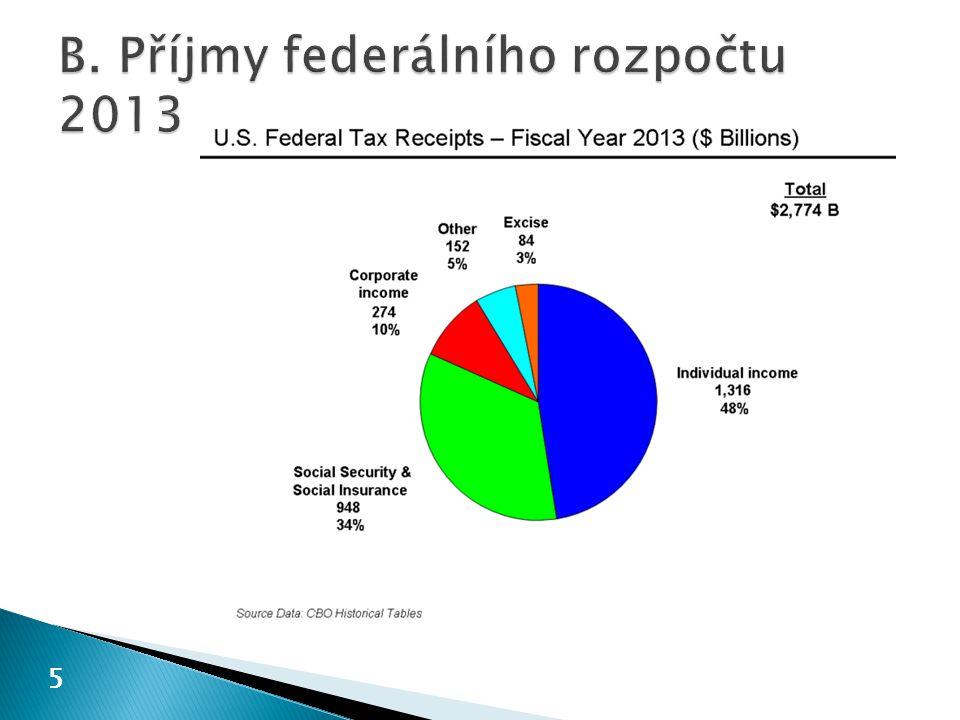  daně z paliv  daň z alkoholu, daň z piva, daň z vína  daň z tabáku  daně k ochraně životního prostředí  daň z telekomunikačních služeb  daň z letecké přepravy  daně na průmyslové zboží  daně z prodeje nákladních aut, přívěsů a traktorů  daň z lodní osobní přepravy 36