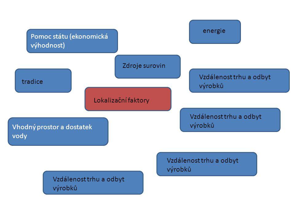 Lokalizační faktory Vzdálenost trhu a odbyt výrobků energieZdroje surovin Pomoc státu (ekonomická výhodnost) tradice Vhodný prostor a dostatek vody