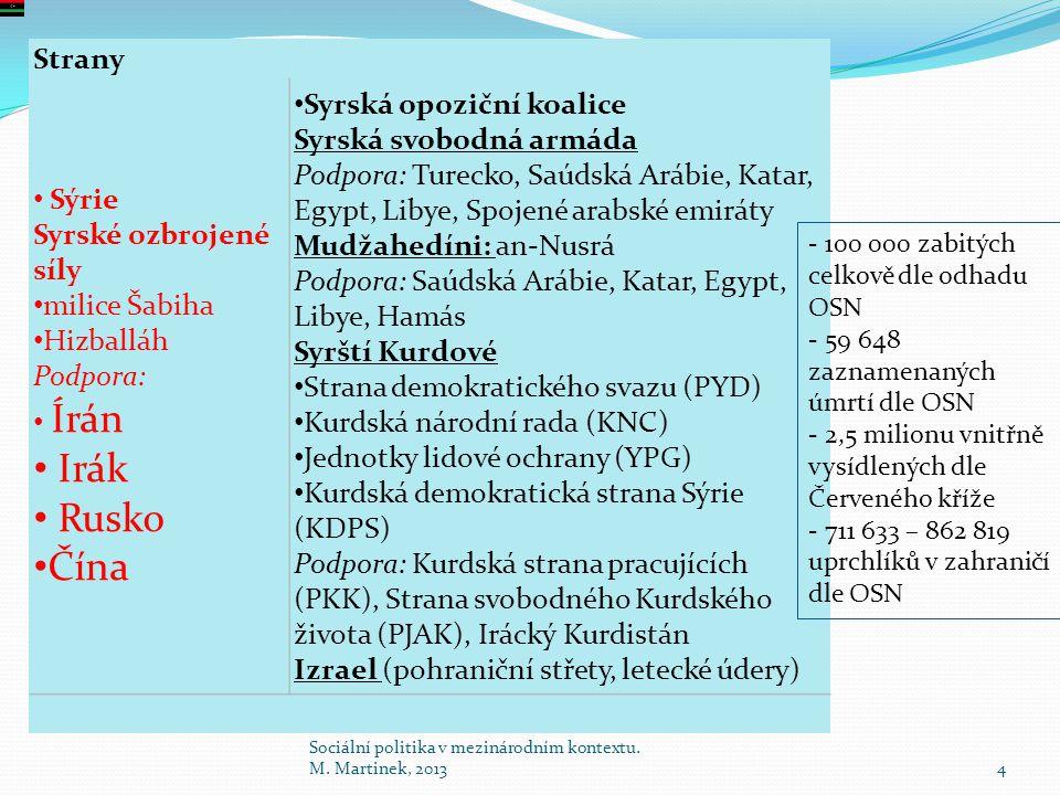 Strany Sýrie Syrské ozbrojené síly milice Šabiha Hizballáh Podpora: Írán Irák Rusko Čína Syrská opoziční koalice Syrská svobodná armáda Podpora: Turec