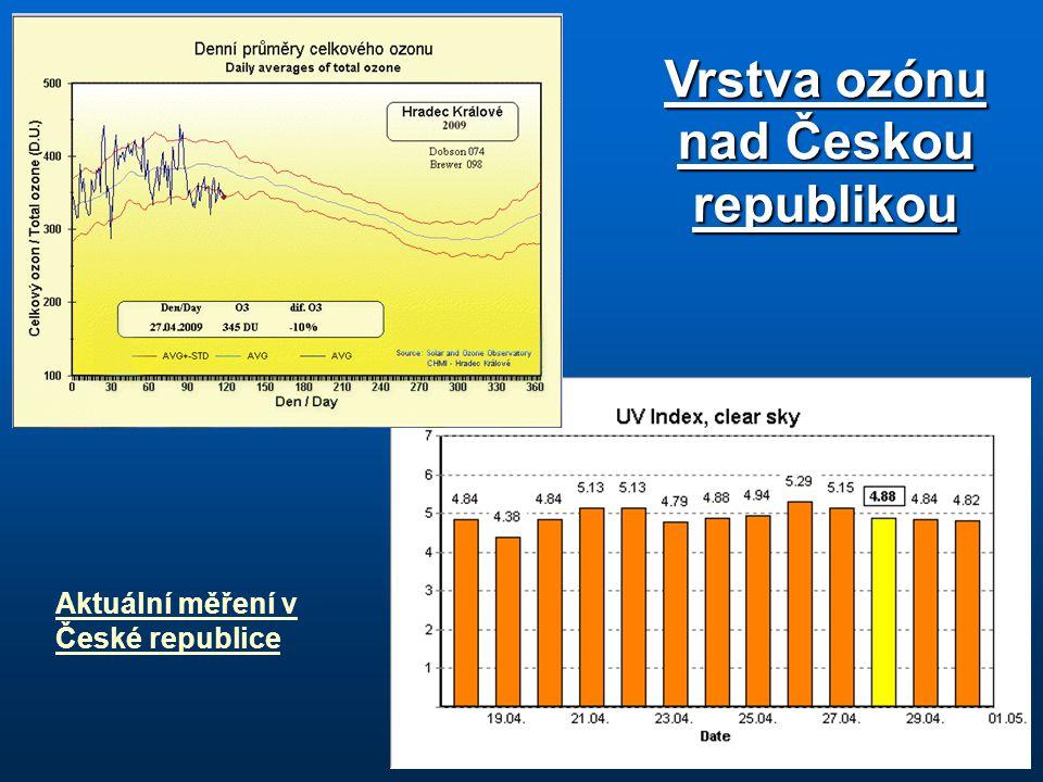 Vrstva ozónu nad Českou republikou Aktuální měření v České republice