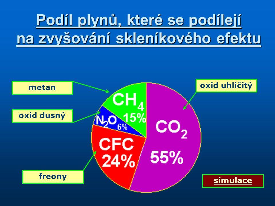 Podíl plynů, které se podílejí na zvyšování skleníkového efektu oxid uhličitý freony oxid dusný metan simulace