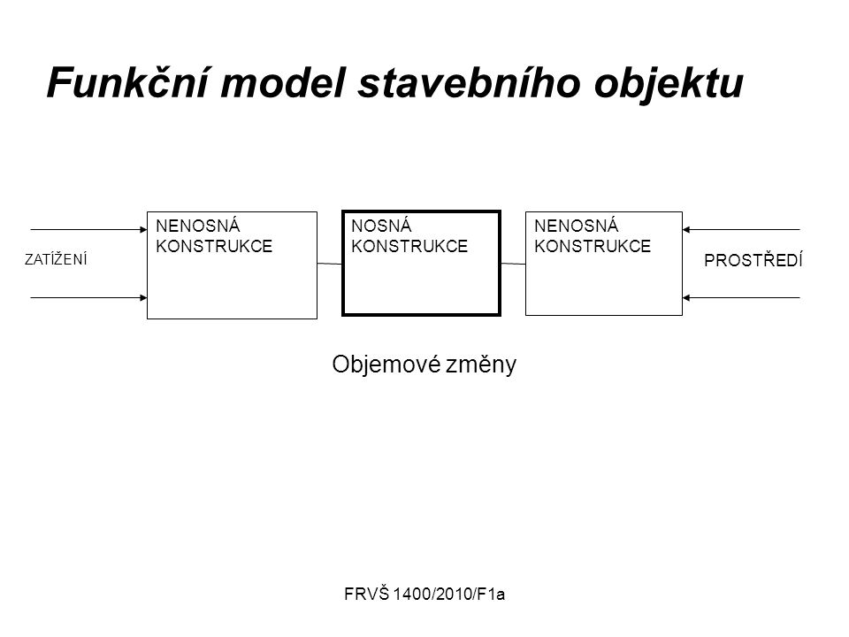 FRVŠ 1400/2010/F1a NENOSNÁ KONSTRUKCE NOSNÁ KONSTRUKCE NENOSNÁ KONSTRUKCE PROSTŘEDÍ ZATÍŽENÍ Funkční model stavebního objektu Objemové změny