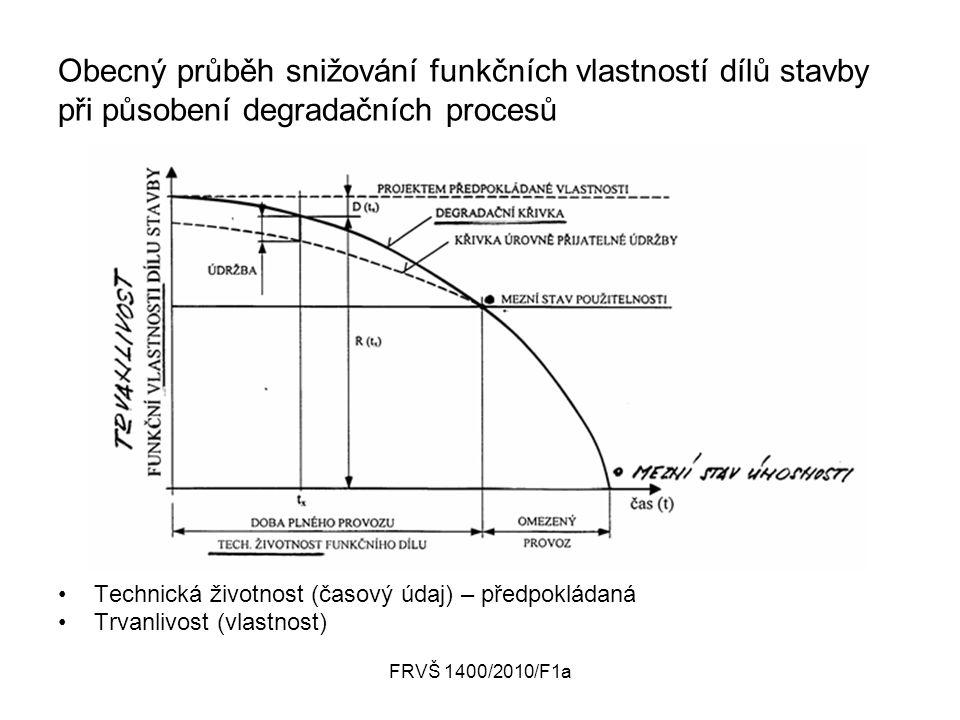 FRVŠ 1400/2010/F1a Obecný průběh snižování funkčních vlastností dílů stavby při působení degradačních procesů Technická životnost (časový údaj) – předpokládaná Trvanlivost (vlastnost)