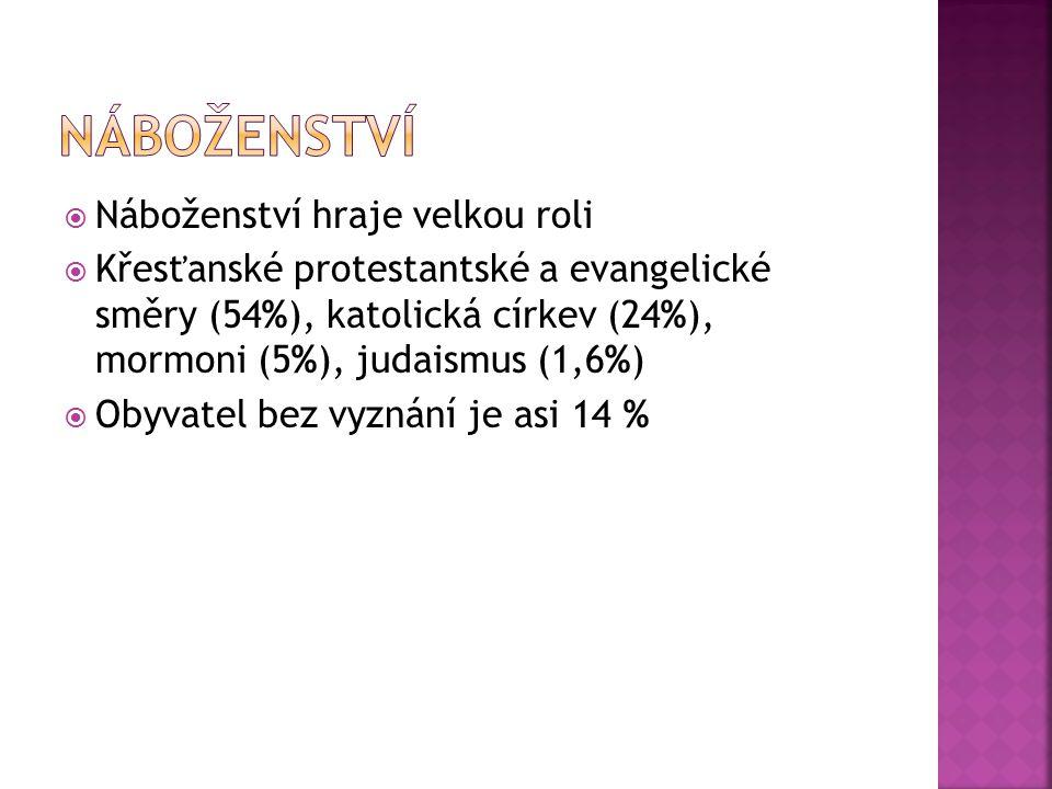  Náboženství hraje velkou roli  Křesťanské protestantské a evangelické směry (54%), katolická církev (24%), mormoni (5%), judaismus (1,6%)  Obyvatel bez vyznání je asi 14 %