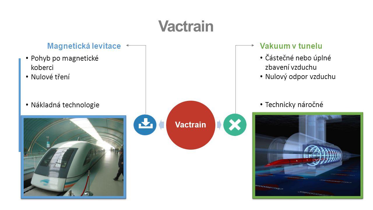 Vactrain Vakuum v tuneluMagnetická levitace Pohyb po magnetické koberci Nulové tření Nákladná technologie.