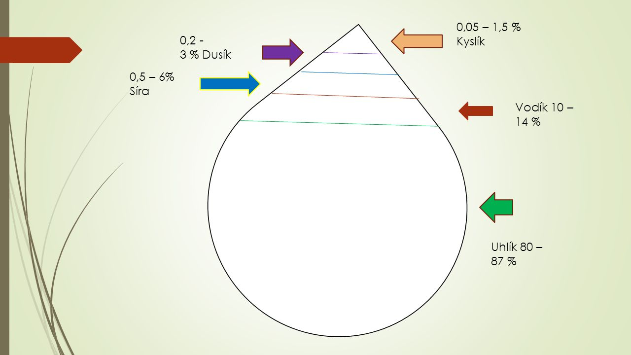 Uhlík 80 – 87 % Vodík 10 – 14 % 0,5 – 6% Síra 0,2 - 3 % Dusík 0,05 – 1,5 % Kyslík