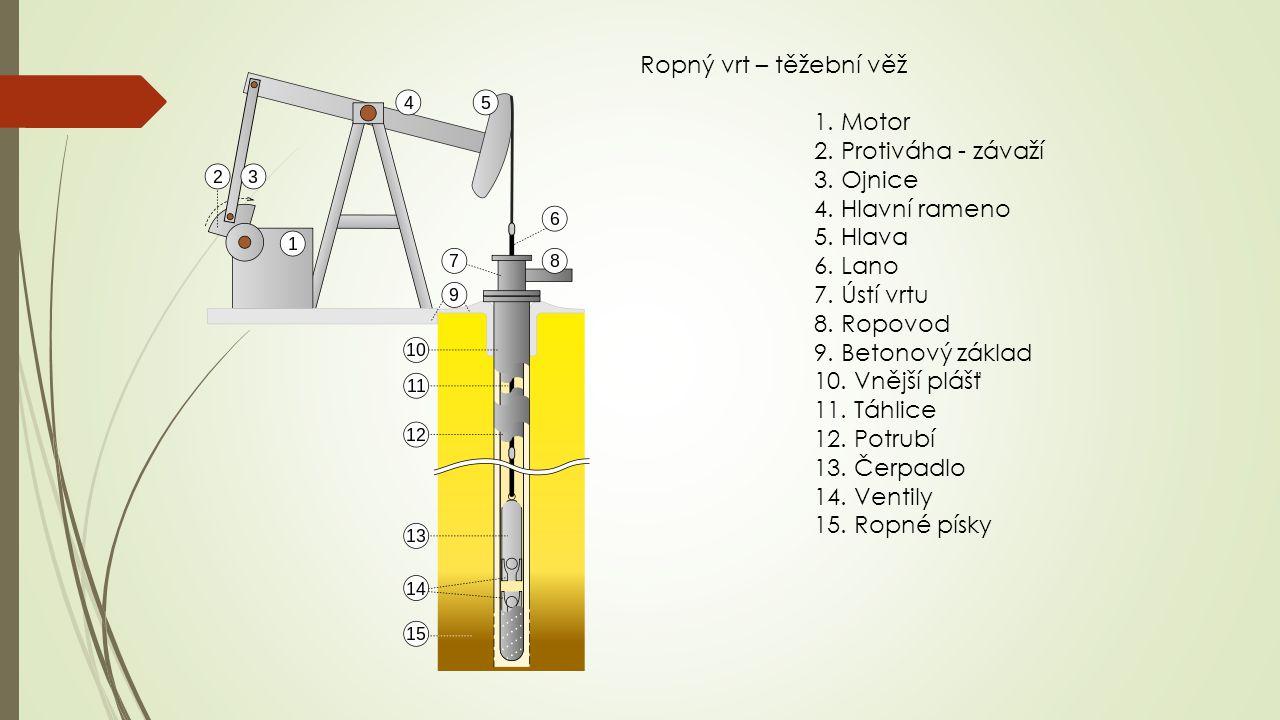 Ropný vrt – těžební věž 1. Motor 2. Protiváha - závaží 3. Ojnice 4. Hlavní rameno 5. Hlava 6. Lano 7. Ústí vrtu 8. Ropovod 9. Betonový základ 10. Vněj