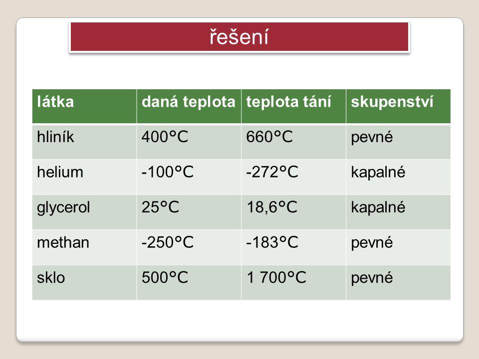 látkadaná teplotateplota tánískupenství hliník 400 °C 660 °C pevné helium -100 °C -272 °C kapalné glycerol 25 °C 18,6 °C kapalné methan -250 °C -183 °C pevné sklo 500 °C 1 700 °C pevné řešení