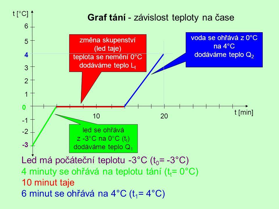 Graf tání - závislost teploty na čase t [°C] t [min] 0 1 5 4 3 2 -3 -2 6 1020 Led má počáteční teplotu -3°C (t 0 = -3°C) 4 minuty se ohřává na teplotu