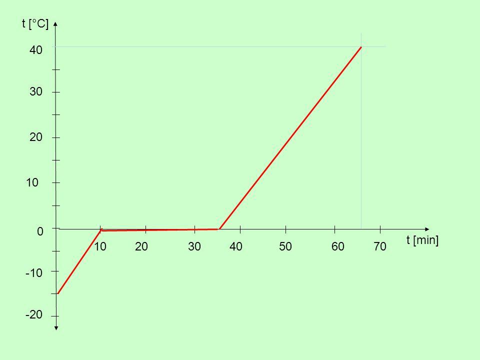 t [°C] 20 10 30 0 t [min] 1020 40 -20 -10 5040306070