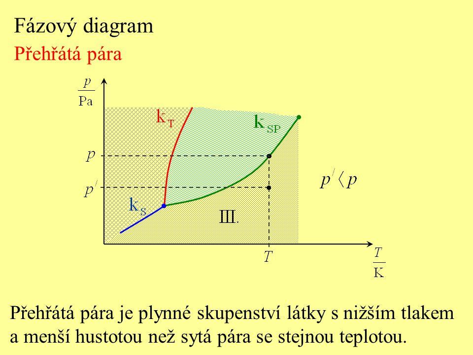 Fázový diagram Přehřátá pára Přehřátá pára je plynné skupenství látky s nižším tlakem a menší hustotou než sytá pára se stejnou teplotou.