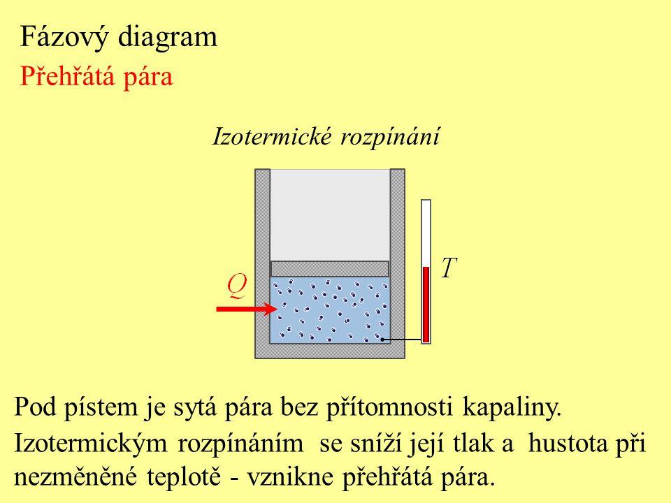 Fázový diagram Přehřátá pára Pod pístem je sytá pára bez přítomnosti kapaliny. Izotermickým rozpínáním se sníží její tlak a hustota při nezměněné tepl