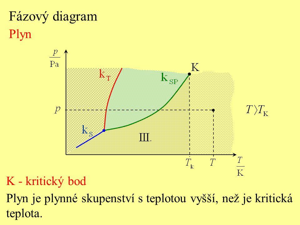 Fázový diagram Plyn K - kritický bod Plyn je plynné skupenství s teplotou vyšší, než je kritická teplota.