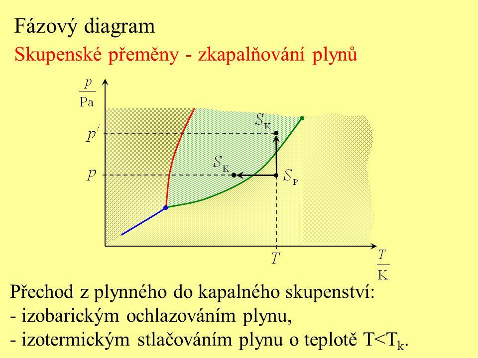 Fázový diagram Skupenské přeměny - zkapalňování plynů Přechod z plynného do kapalného skupenství: - izobarickým ochlazováním plynu, - izotermickým stl