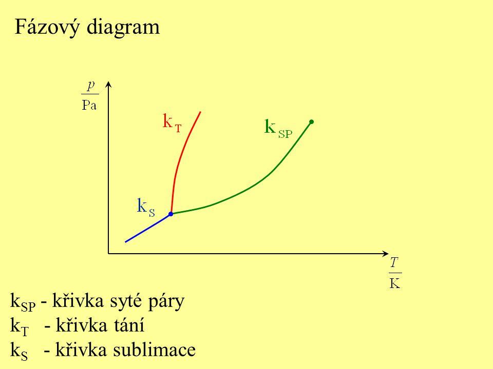 k SP - křivka syté páry k T - křivka tání k S - křivka sublimace Fázový diagram