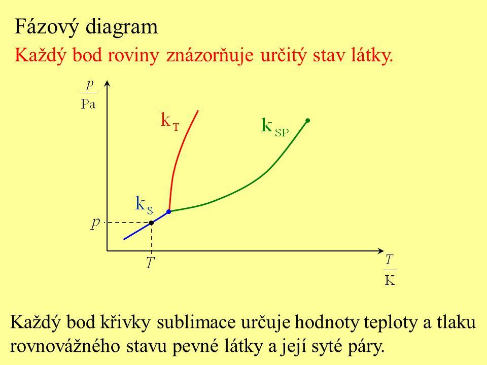 Fázový diagram Každý bod roviny znázorňuje určitý stav látky. Každý bod křivky sublimace určuje hodnoty teploty a tlaku rovnovážného stavu pevné látky
