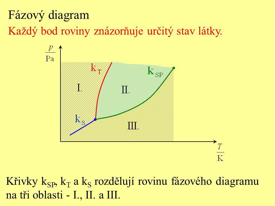 Fázový diagram Každý bod roviny znázorňuje určitý stav látky. Křivky k SP, k T a k S rozdělují rovinu fázového diagramu na tři oblasti - I., II. a III