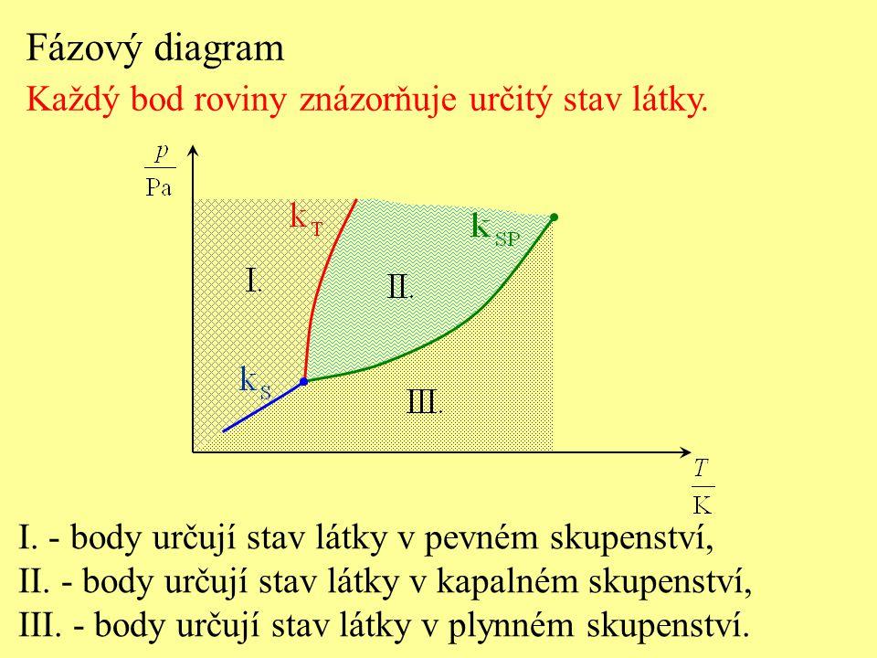 Fázový diagram Každý bod roviny znázorňuje určitý stav látky. I. - body určují stav látky v pevném skupenství, II. - body určují stav látky v kapalném