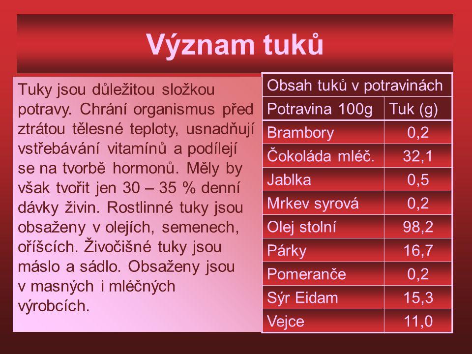 Význam tuků Obsah tuků v potravinách Potravina 100gTuk (g) Brambory0,2 Čokoláda mléč.32,1 Jablka0,5 Mrkev syrová0,2 Olej stolní98,2 Párky16,7 Pomeranče0,2 Sýr Eidam15,3 Vejce11,0 Tuky jsou důležitou složkou potravy.