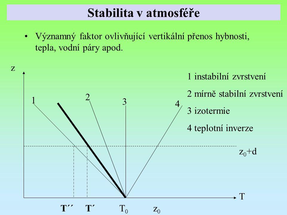 Významný faktor ovlivňující vertikální přenos hybnosti, tepla, vodní páry apod. z0z0 T0T0 T´T´´ z 0 +d 1 instabilní zvrstvení 2 mírně stabilní zvrstve