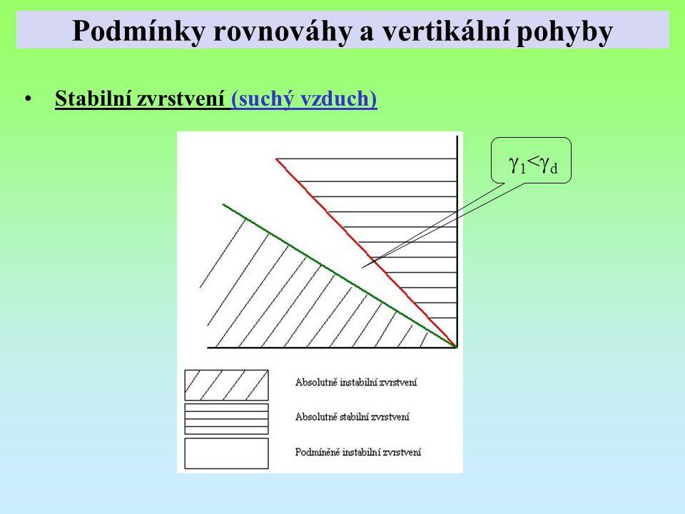 Stabilní zvrstvení (suchý vzduch) 1<d1<d Podmínky rovnováhy a vertikální pohyby