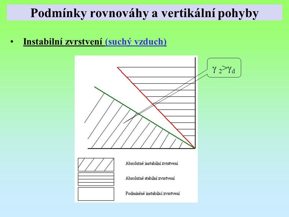 Instabilní zvrstvení (suchý vzduch)  2>d 2>d Podmínky rovnováhy a vertikální pohyby