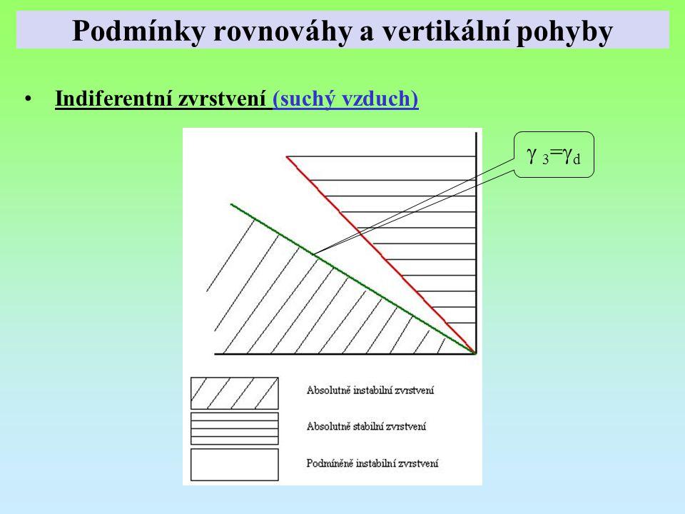 Indiferentní zvrstvení (suchý vzduch)  3=d 3=d Podmínky rovnováhy a vertikální pohyby