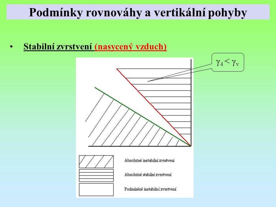 Stabilní zvrstvení (nasycený vzduch)  4 <  v Podmínky rovnováhy a vertikální pohyby